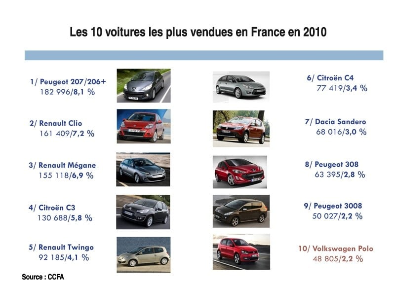 le top 10 des voitures les plus vendues en france en 2010. Black Bedroom Furniture Sets. Home Design Ideas