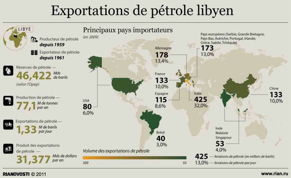 exportations pétrole libyen à l'international