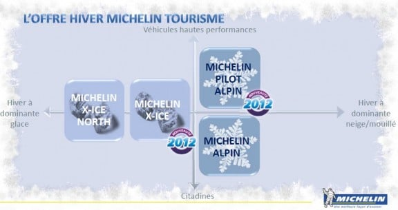 gamme hiver michelin
