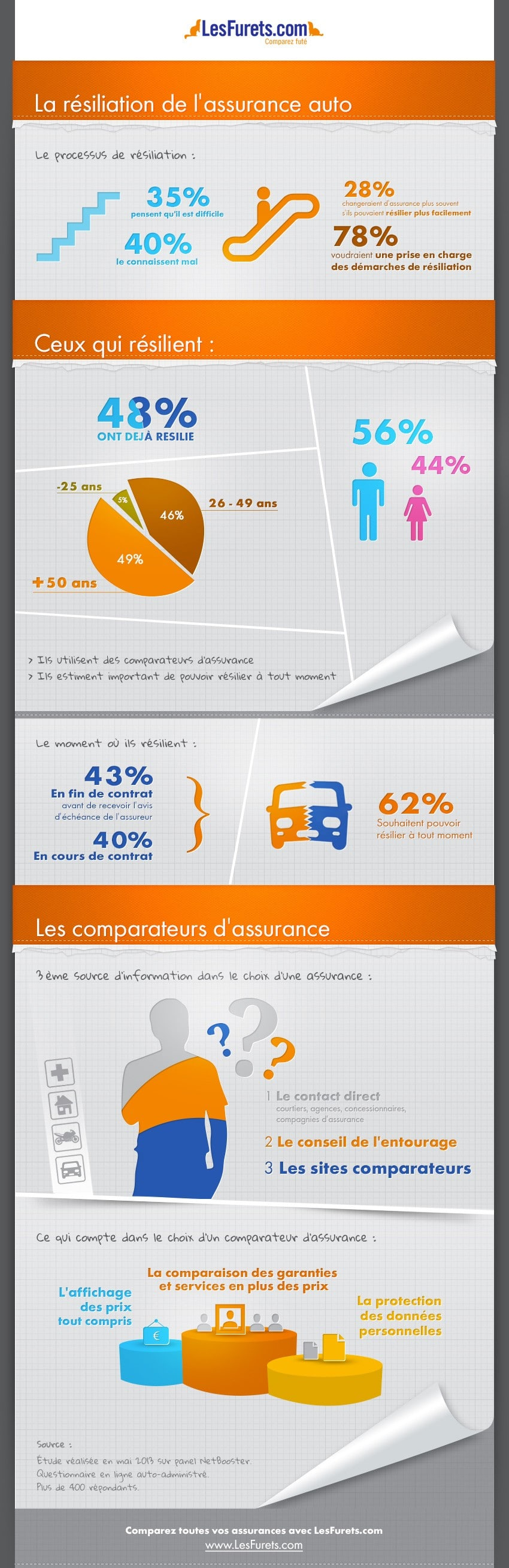 Infographie : la résilliation et l'assurance automobile
