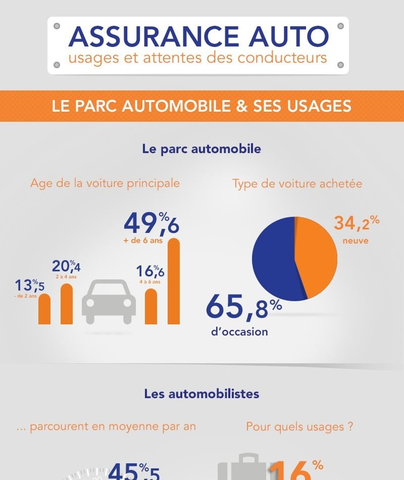 infographie le parc et l 39 assurance automobile. Black Bedroom Furniture Sets. Home Design Ideas