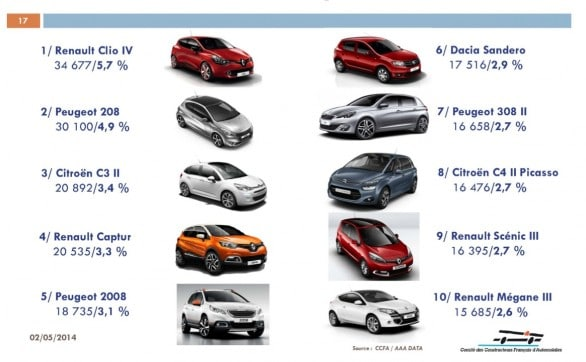 TOP 10 Marché Auto France Janvier-Avril 2014