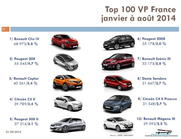 top 10 vp france janvier aout 2014