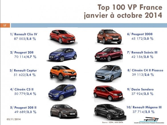 top 10 vp france janvier octobre 2014