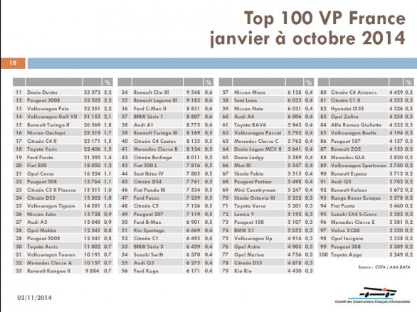 top 100 vp france janvier octobre 2014
