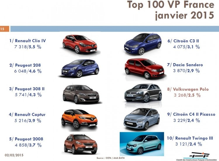 top-10-vp-france-janvier-2015