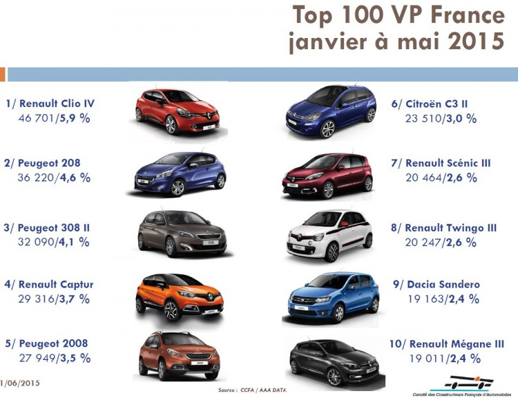 top-10-vp-france-janvier-mai-2015