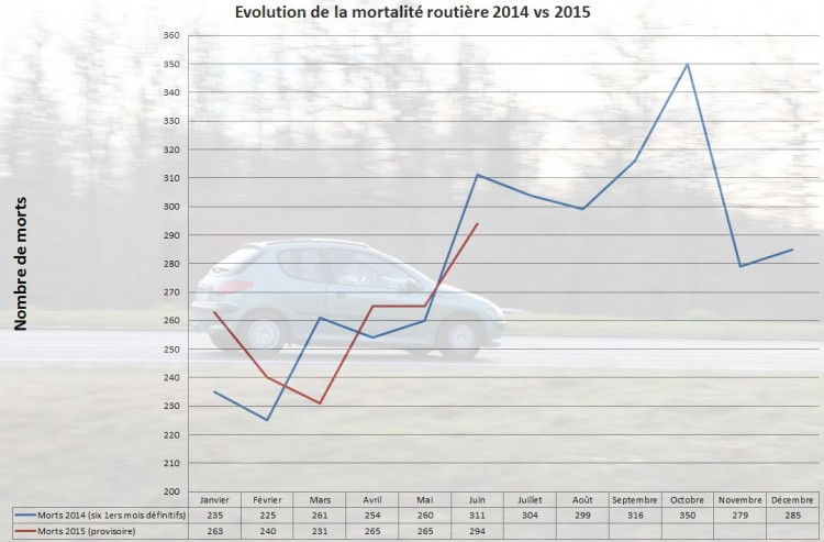 mortalite routiere 6 mois 2015 vs annee 2014
