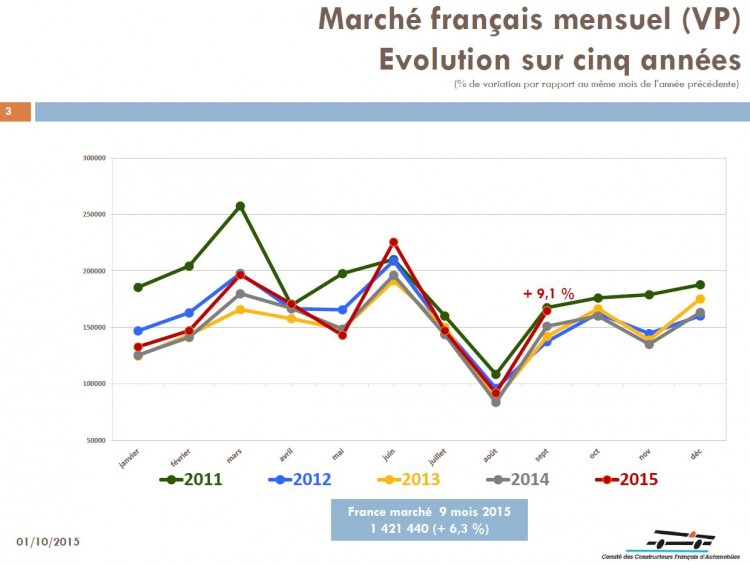 Evolution-des-ventes-en-France 5 ans