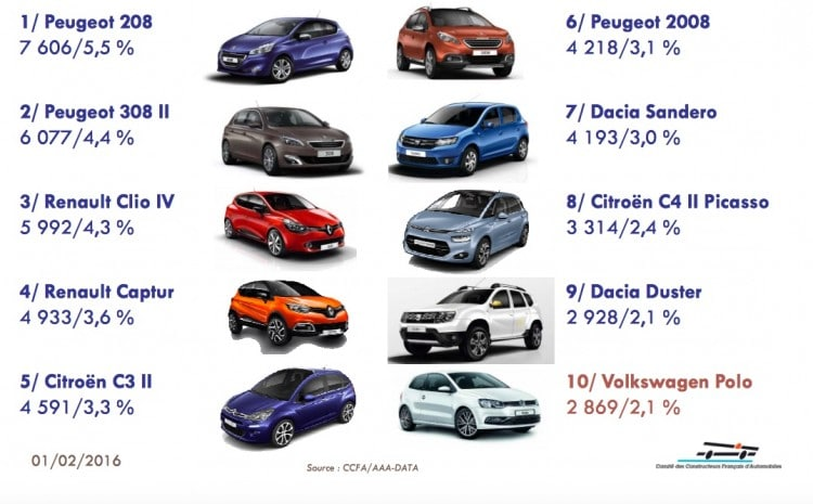 Top 100 ventes France - Janvier 2016 - 1